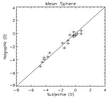 reliability plot of holographic refraction versus subjective refraction
